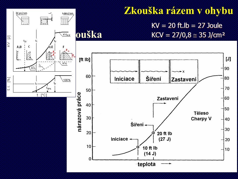 Zkouška rázem v ohybu KV = 20 ft.lb = 27 Joule. KCV = 27/0,8  35 J/cm².