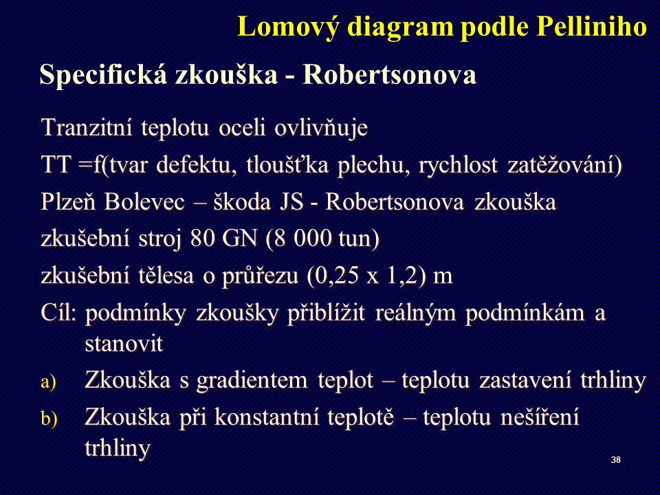 Lomový diagram podle Pelliniho