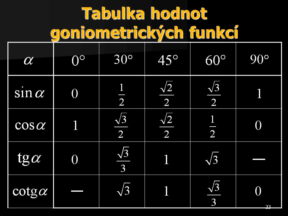 Tabulka hodnot goniometrických funkcí