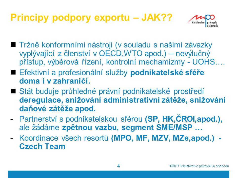 Principy podpory exportu – JAK