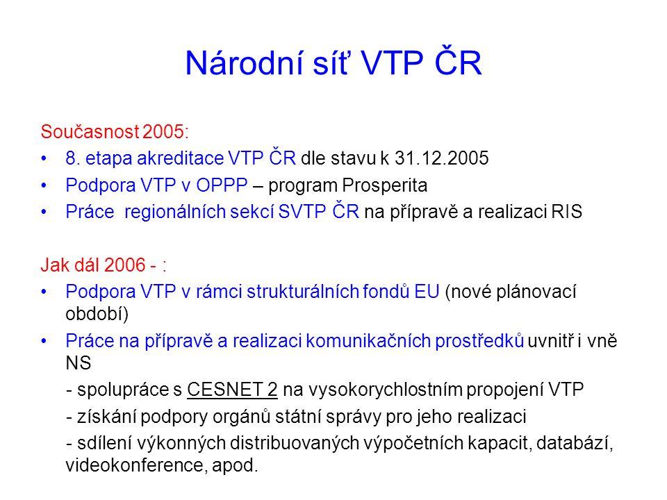 Národní síť VTP ČR Současnost 2005: