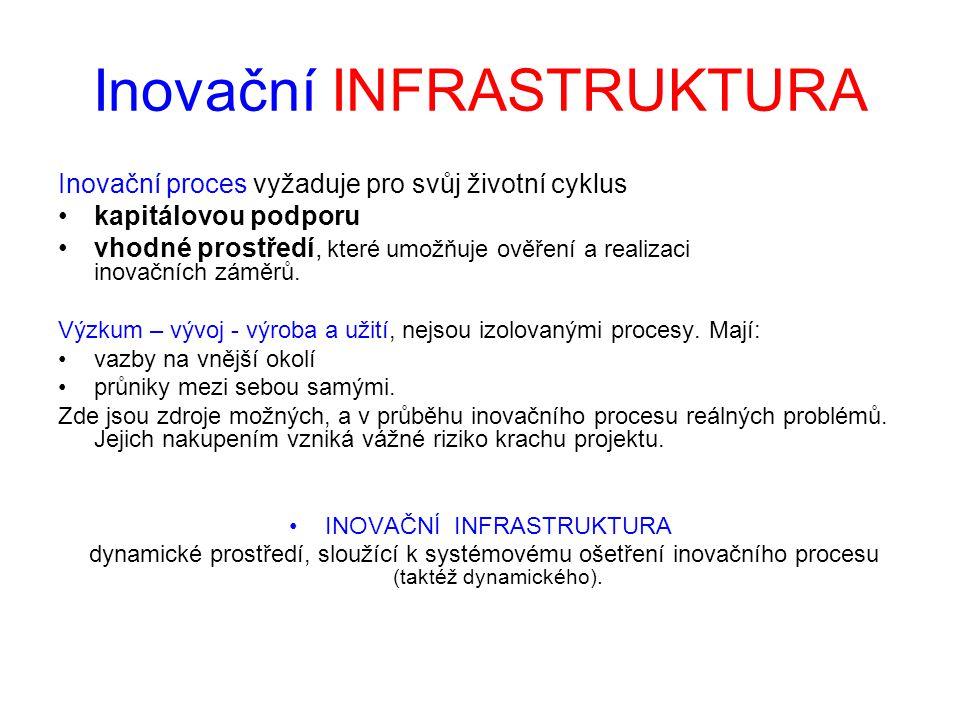 Inovační INFRASTRUKTURA