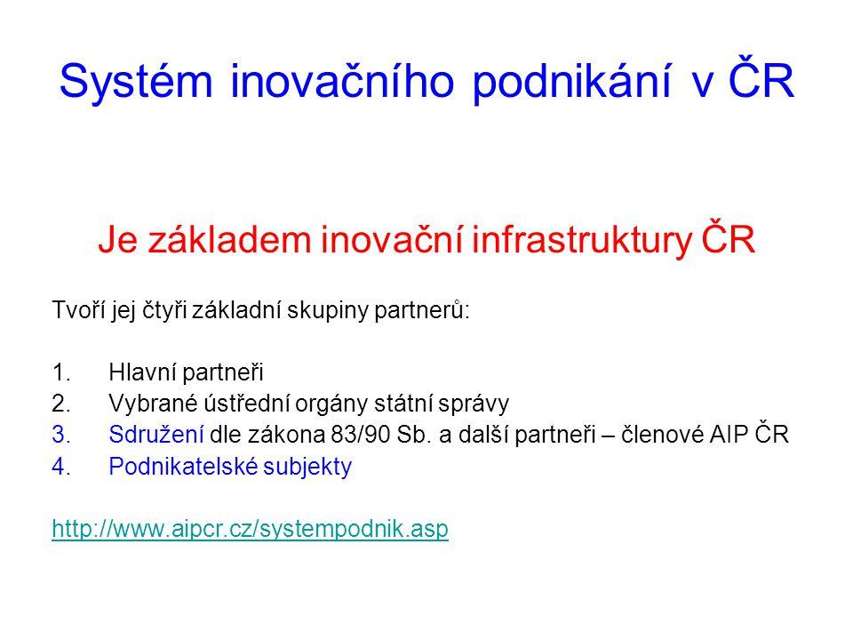 Systém inovačního podnikání v ČR