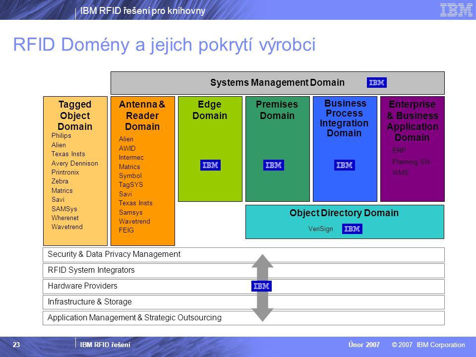 RFID Domény a jejich pokrytí výrobci