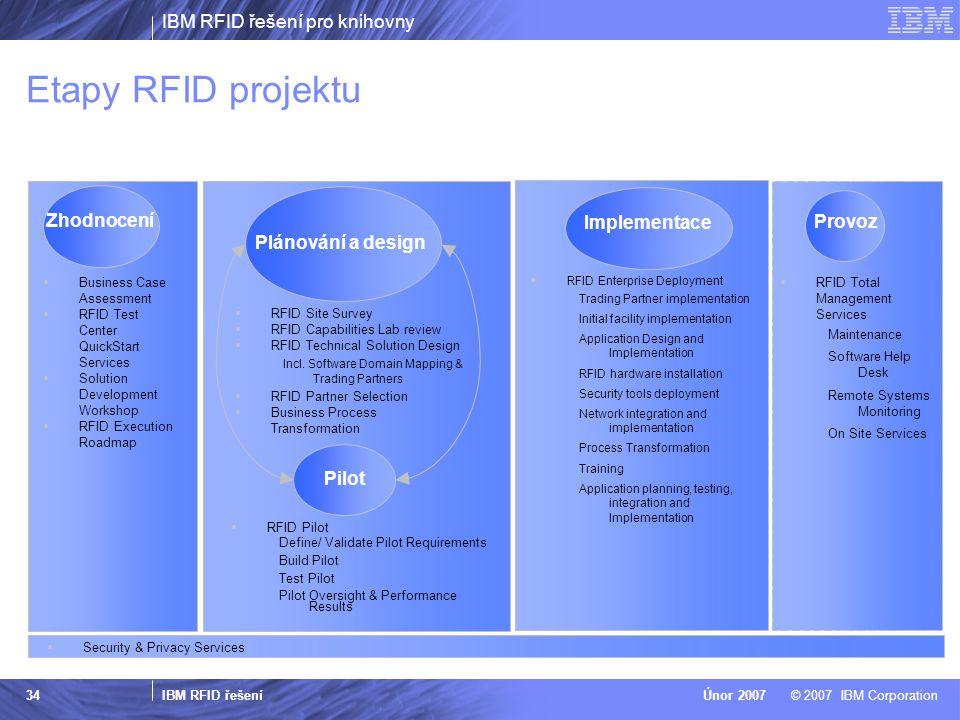 Etapy RFID projektu Zhodnocení Implementace Provoz Plánování a design