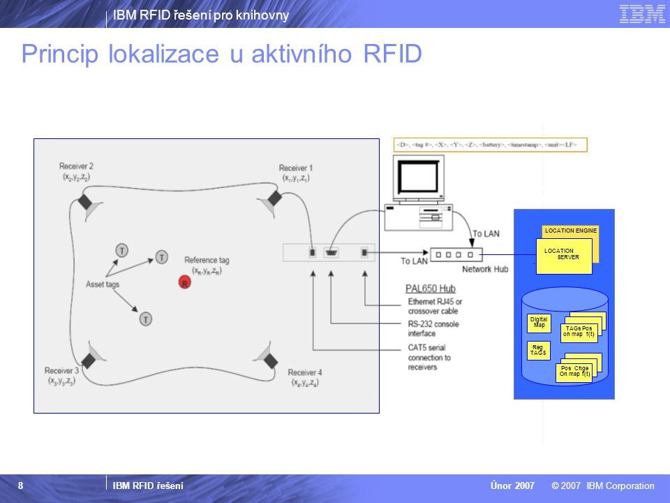 Princip lokalizace u aktivního RFID