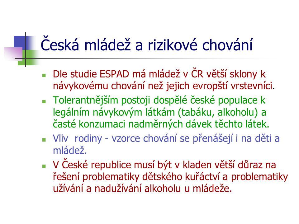 Česká mládež a rizikové chování