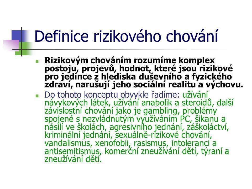 Definice rizikového chování