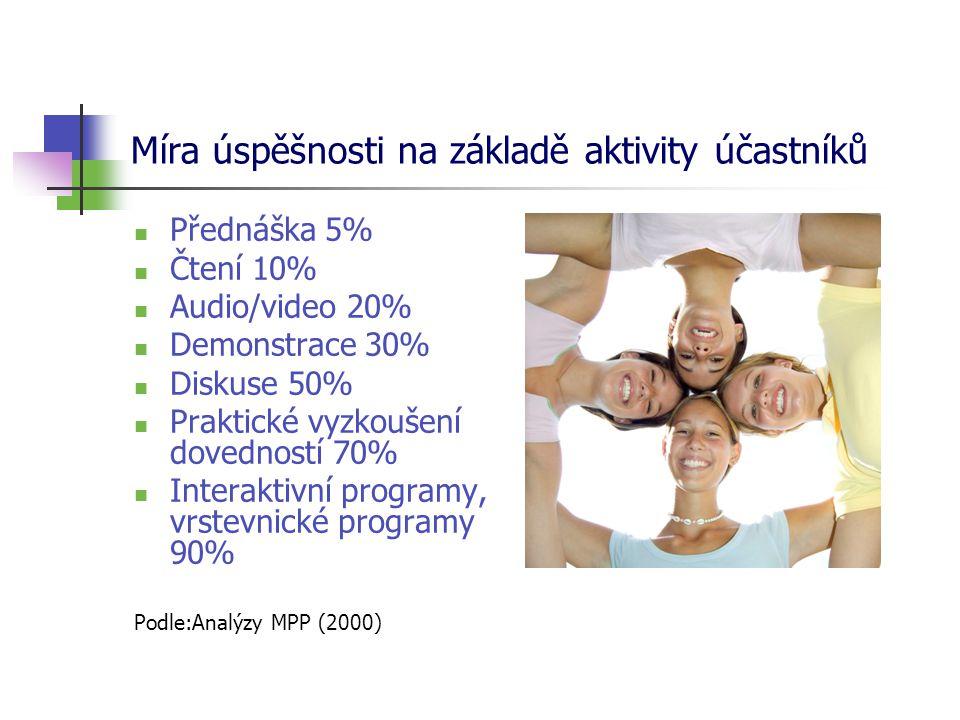 Míra úspěšnosti na základě aktivity účastníků