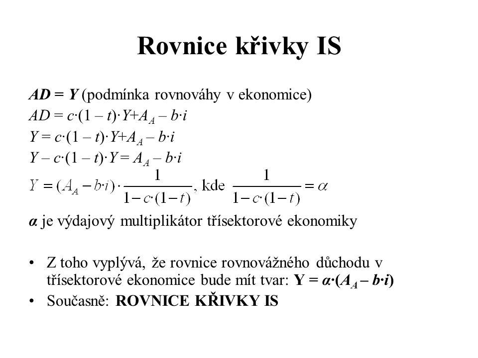 Rovnice křivky IS AD = Y (podmínka rovnováhy v ekonomice)