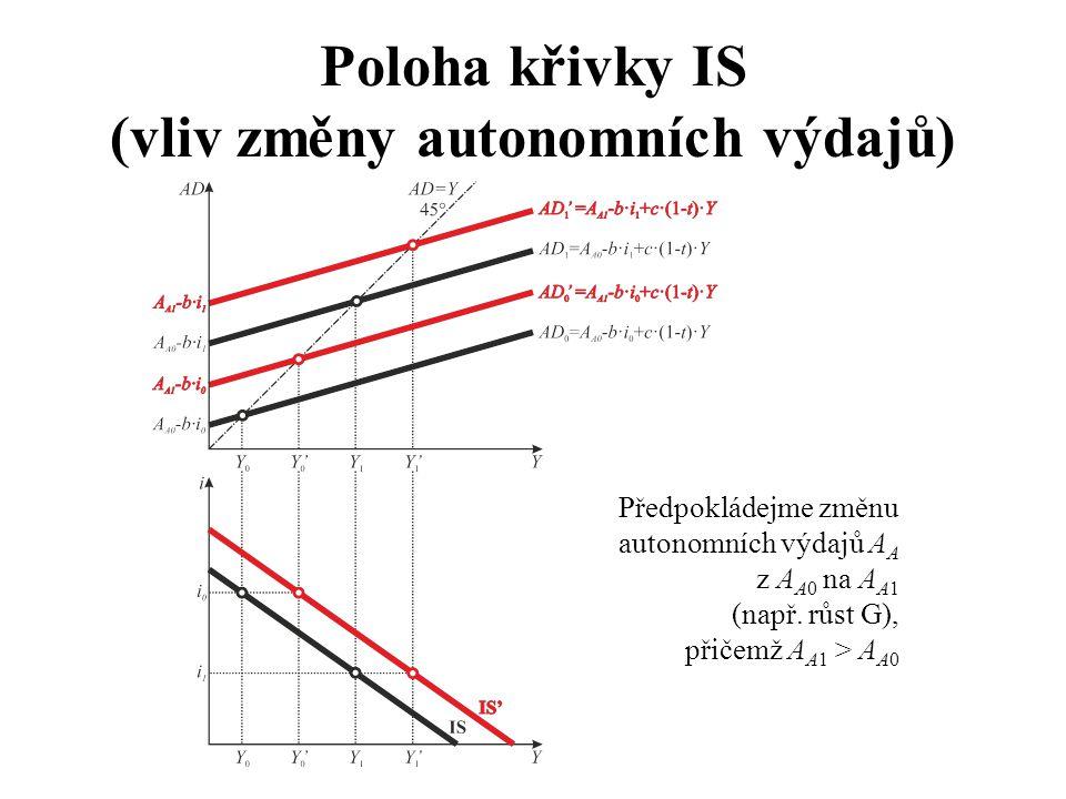 Poloha křivky IS (vliv změny autonomních výdajů)