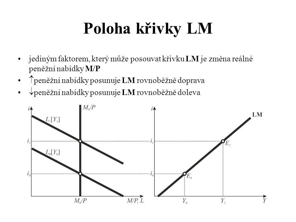 Poloha křivky LM jediným faktorem, který může posouvat křivku LM je změna reálné peněžní nabídky M/P.