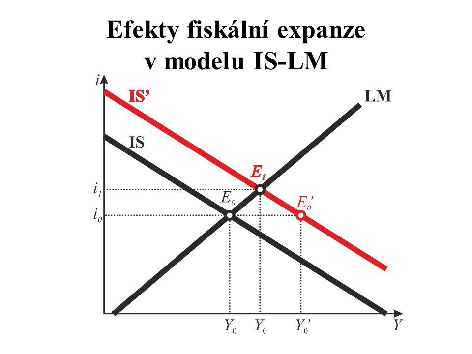 Efekty fiskální expanze v modelu IS-LM