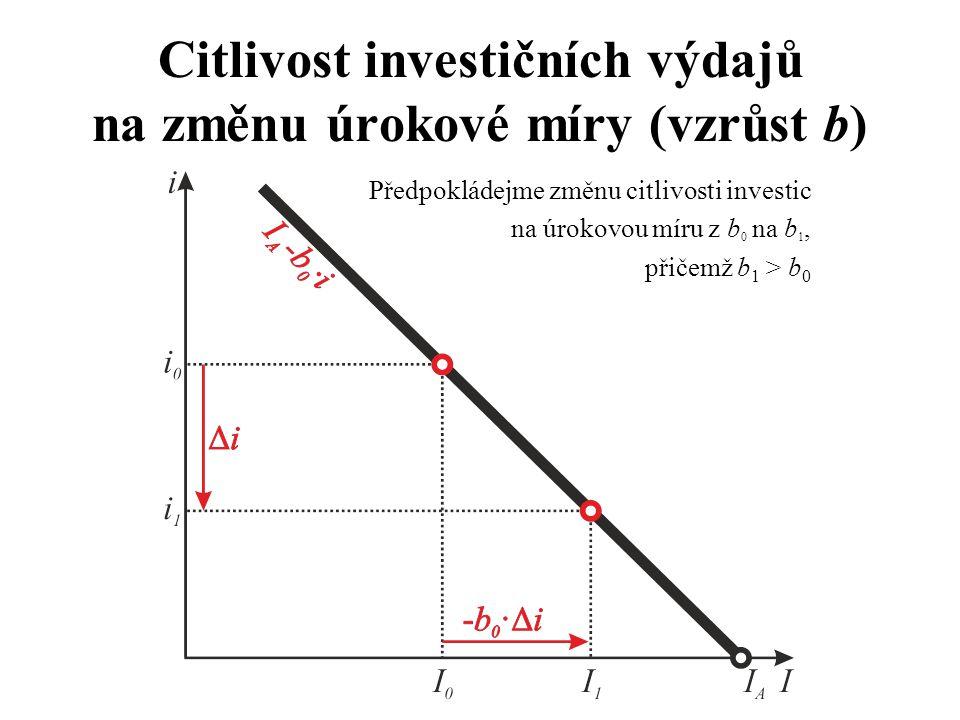 Citlivost investičních výdajů na změnu úrokové míry (vzrůst b)