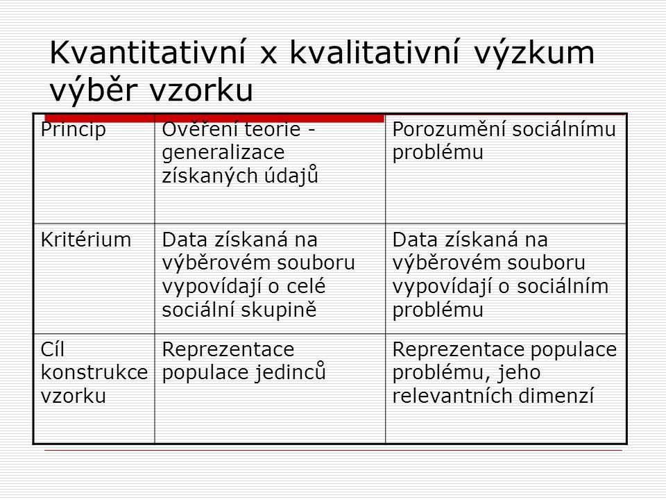 Kvantitativní x kvalitativní výzkum výběr vzorku