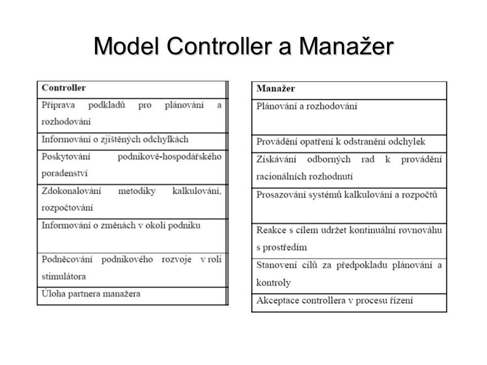 Model Controller a Manažer