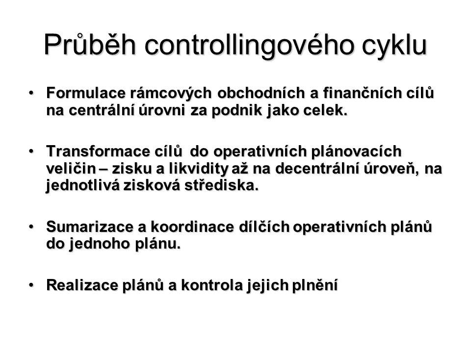 Průběh controllingového cyklu