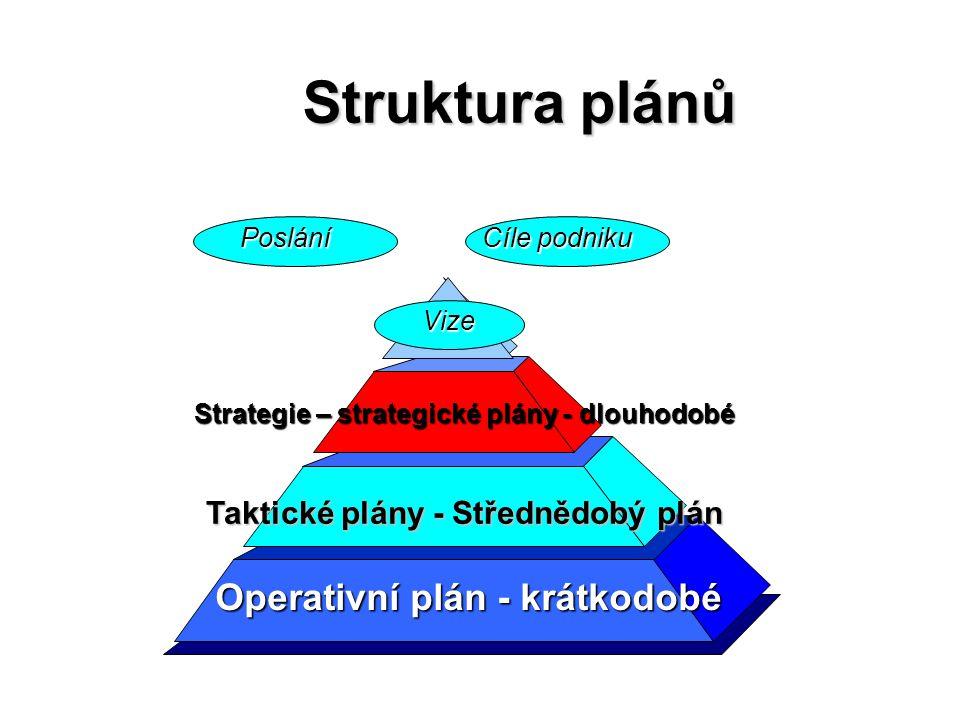 Struktura plánů Operativní plán - krátkodobé