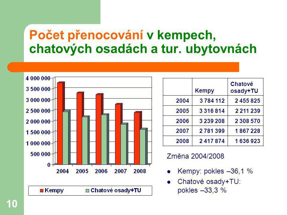 Počet přenocování v kempech, chatových osadách a tur. ubytovnách