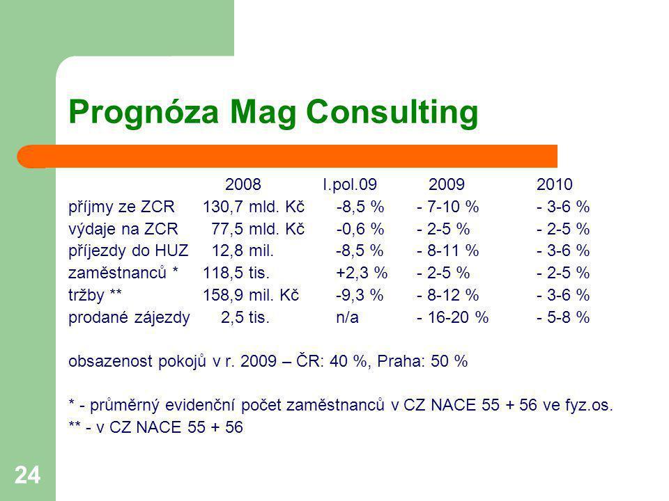 Prognóza Mag Consulting