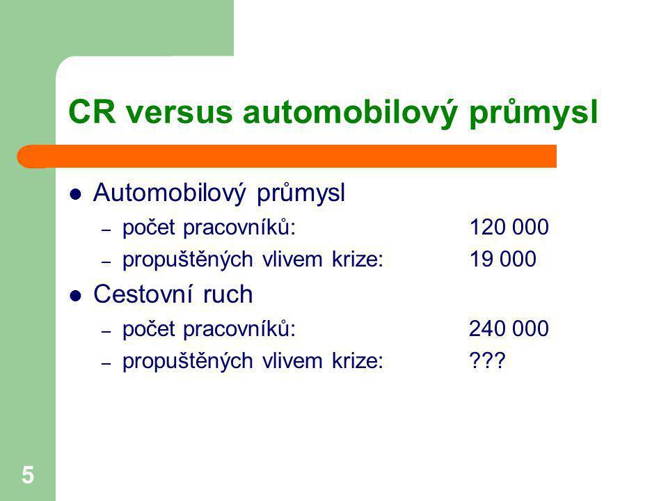 CR versus automobilový průmysl