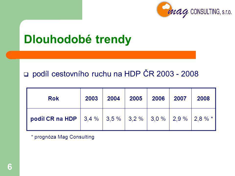 Dlouhodobé trendy podíl cestovního ruchu na HDP ČR 2003 - 2008 Rok