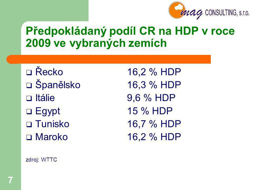 Předpokládaný podíl CR na HDP v roce 2009 ve vybraných zemích