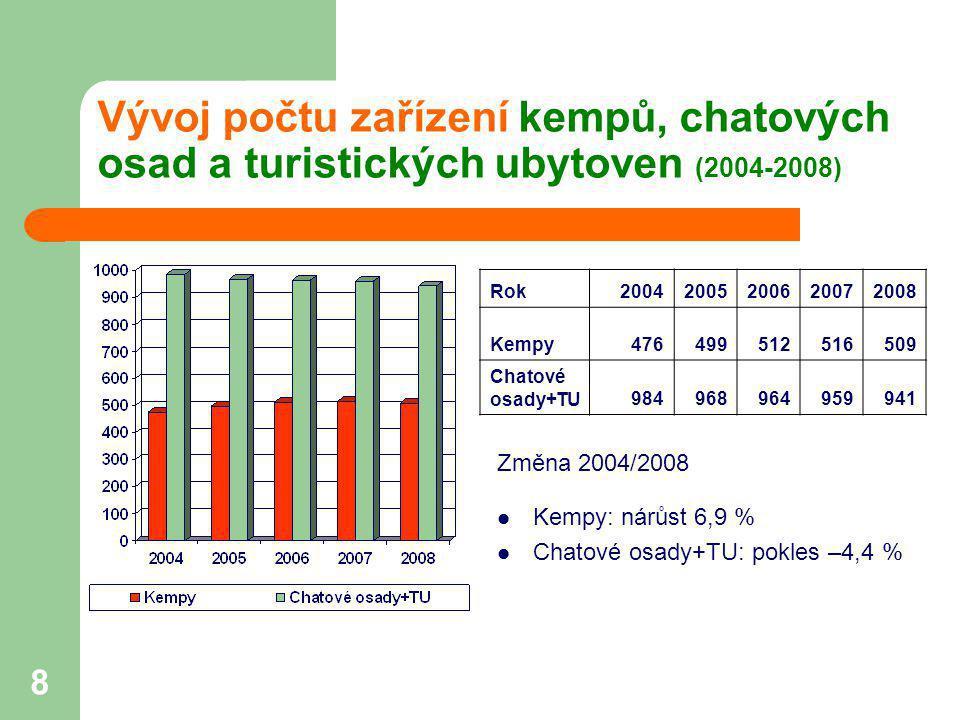 Vývoj počtu zařízení kempů, chatových osad a turistických ubytoven (2004-2008)