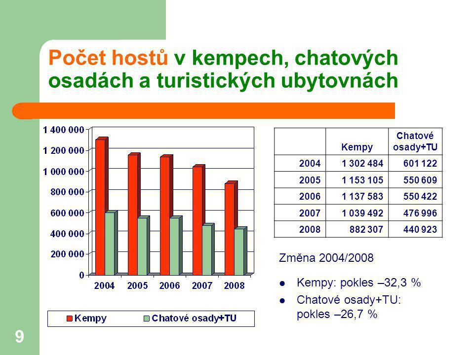 Počet hostů v kempech, chatových osadách a turistických ubytovnách