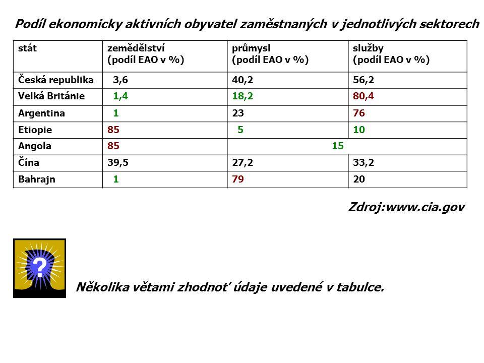 Několika větami zhodnoť údaje uvedené v tabulce.