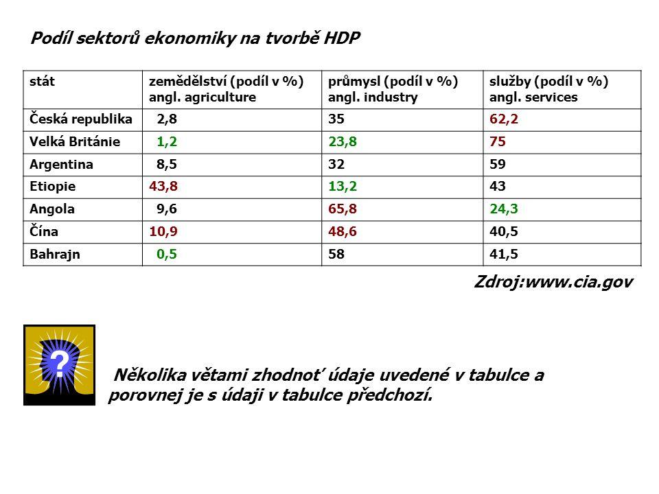 Podíl sektorů ekonomiky na tvorbě HDP
