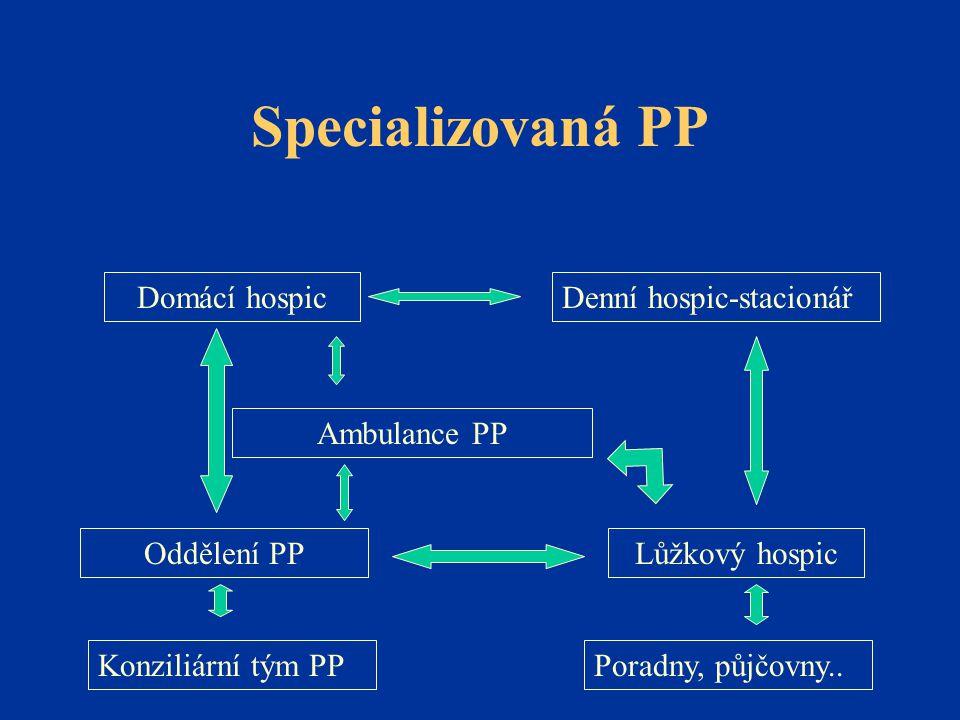 Specializovaná PP Domácí hospic Denní hospic-stacionář Ambulance PP