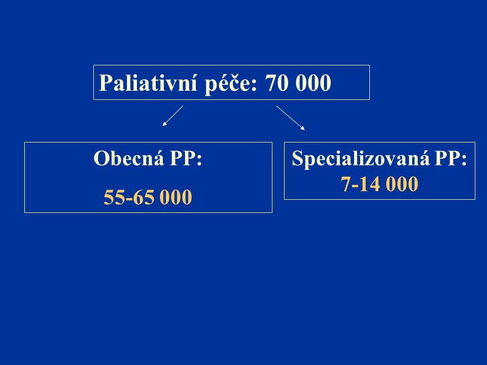Paliativní péče: 70 000 Obecná PP: 55-65 000