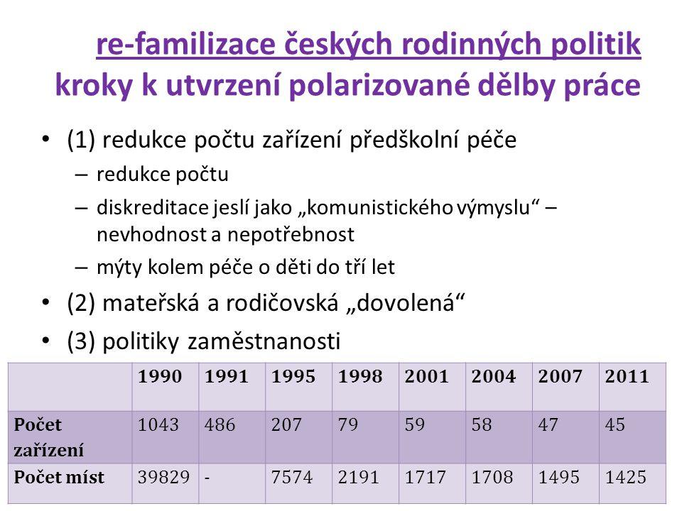 re-familizace českých rodinných politik kroky k utvrzení polarizované dělby práce