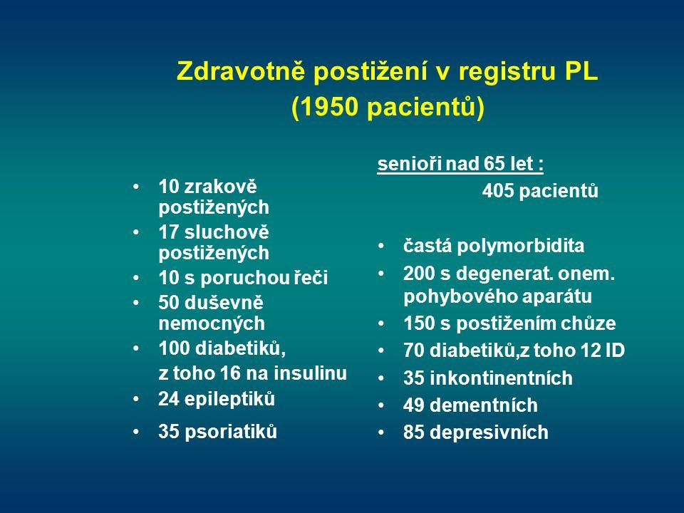 Zdravotně postižení v registru PL (1950 pacientů)