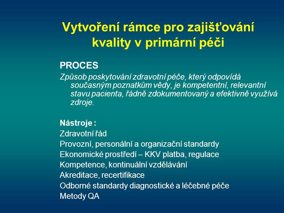 Vytvoření rámce pro zajišťování kvality v primární péči