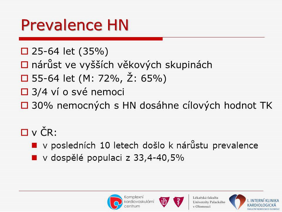 Prevalence HN 25-64 let (35%) nárůst ve vyšších věkových skupinách