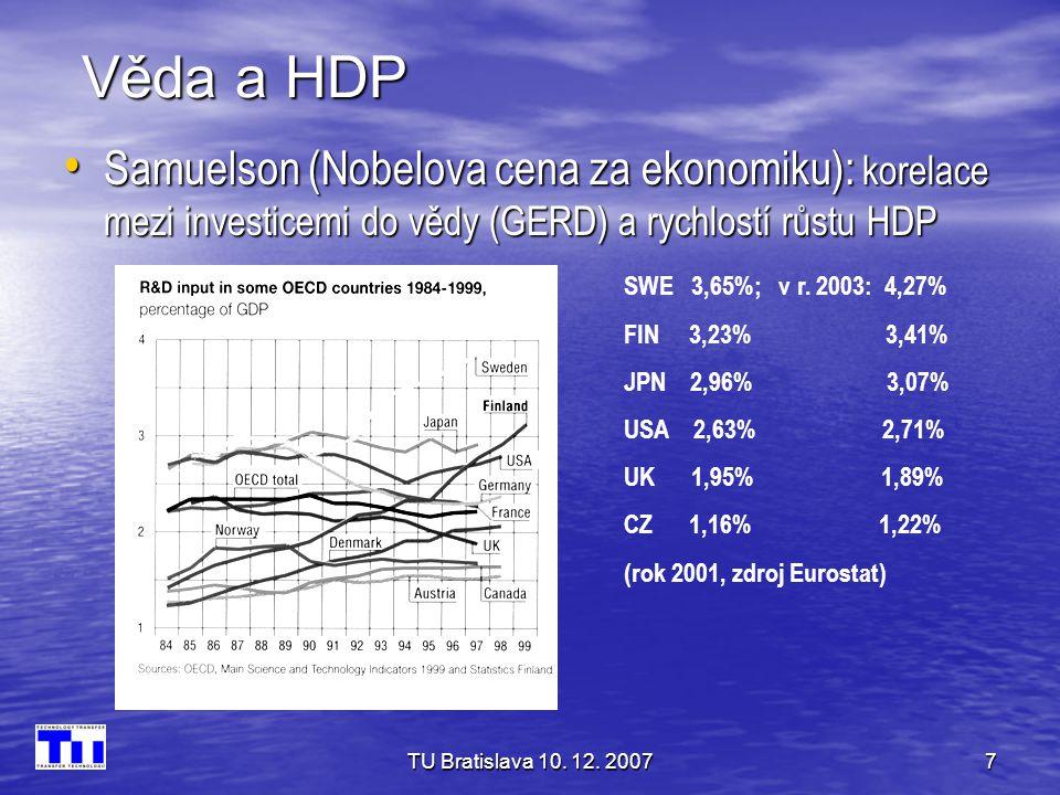 Věda a HDP Samuelson (Nobelova cena za ekonomiku): korelace mezi investicemi do vědy (GERD) a rychlostí růstu HDP.