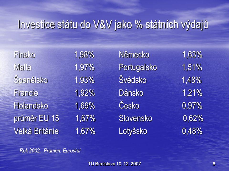 Investice státu do V&V jako % státních výdajů