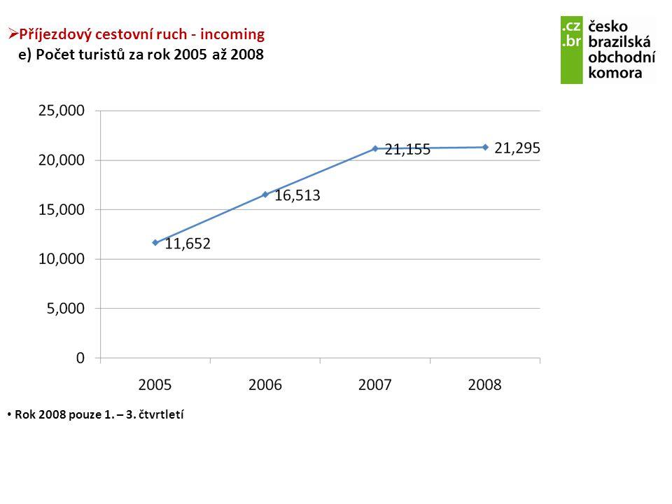 Příjezdový cestovní ruch - incoming e) Počet turistů za rok 2005 až 2008
