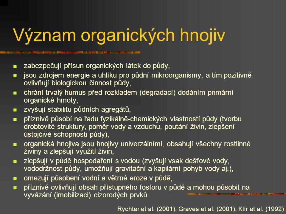 Význam organických hnojiv