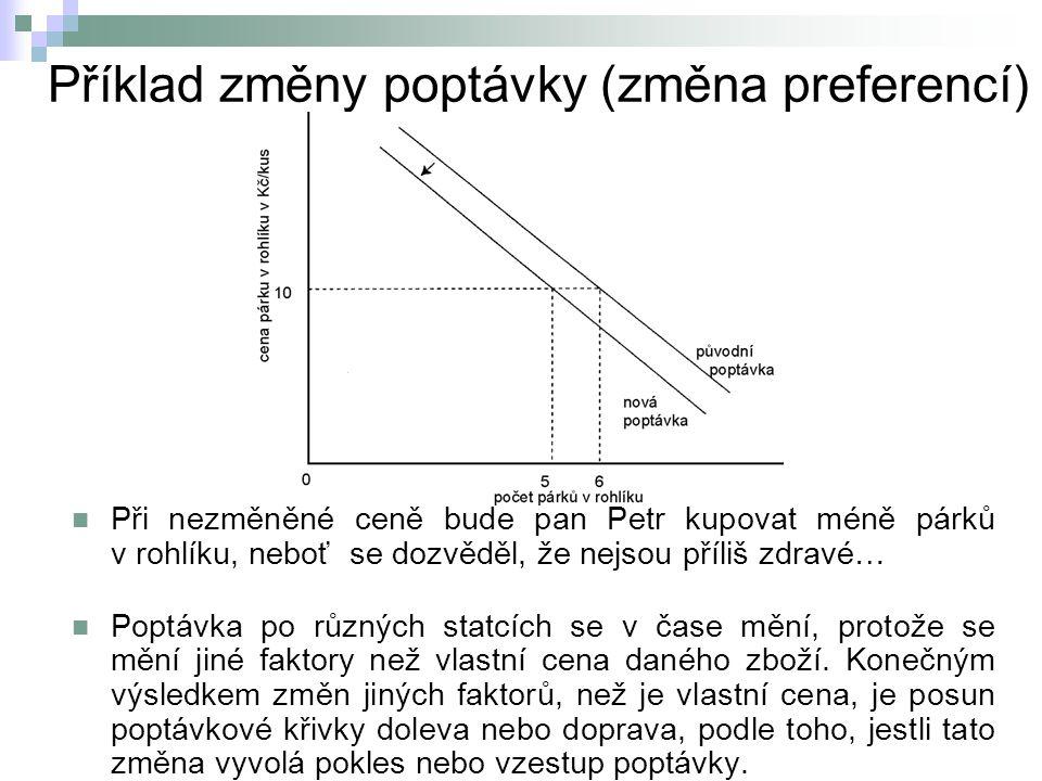 Příklad změny poptávky (změna preferencí)