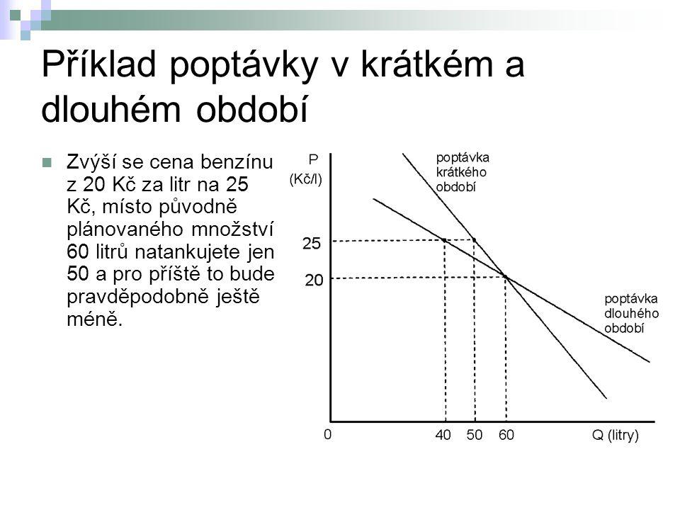 Příklad poptávky v krátkém a dlouhém období
