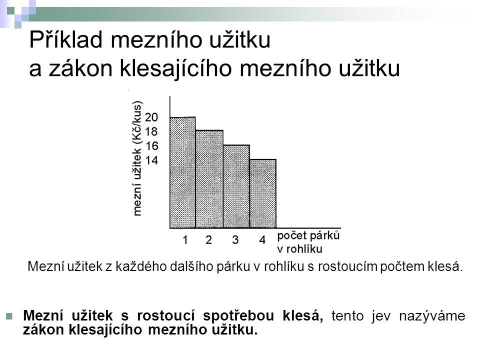 Příklad mezního užitku a zákon klesajícího mezního užitku