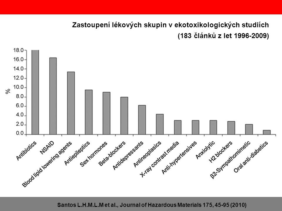 Zastoupení lékových skupin v ekotoxikologických studiích (183 článků z let 1996-2009)
