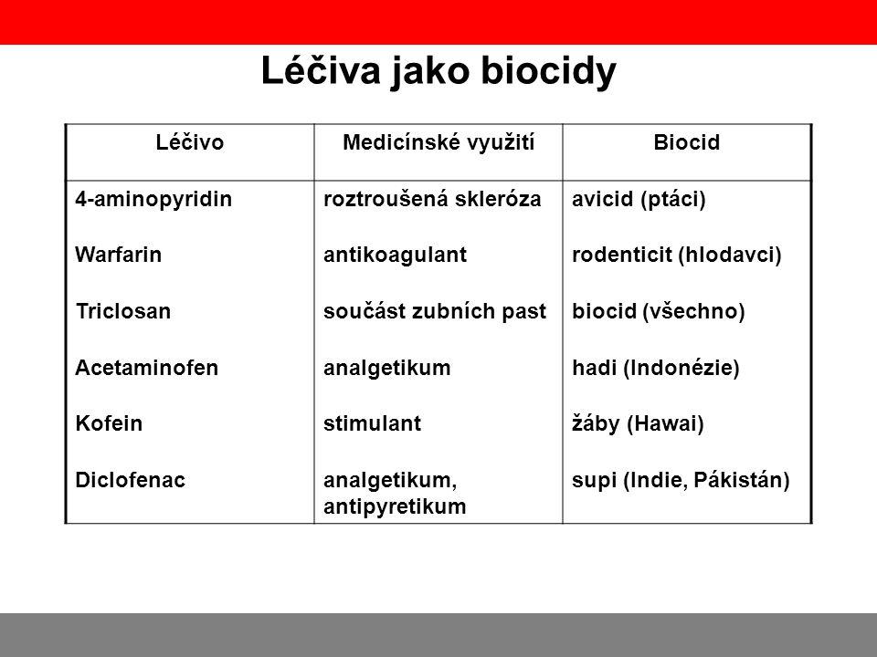 Léčiva jako biocidy Léčivo Medicínské využití Biocid 4-aminopyridin