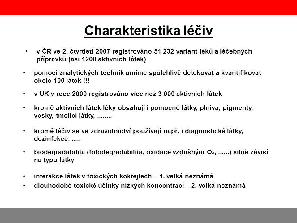 Charakteristika léčiv