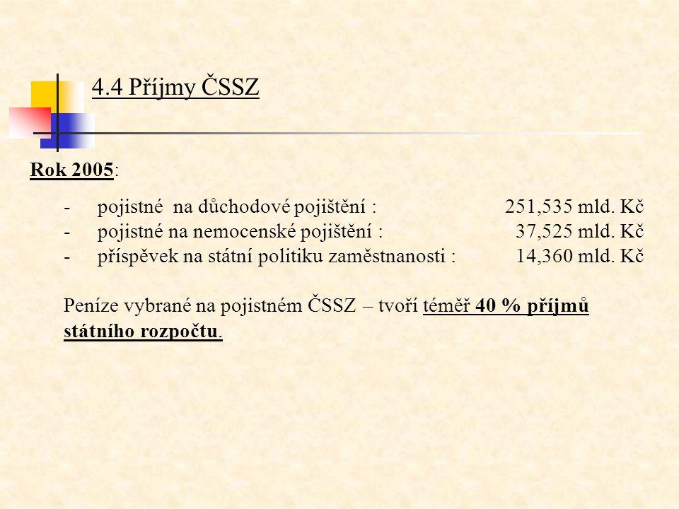 4.4 Příjmy ČSSZ Rok 2005: - pojistné na důchodové pojištění : 251,535 mld. Kč. - pojistné na nemocenské pojištění : 37,525 mld. Kč.