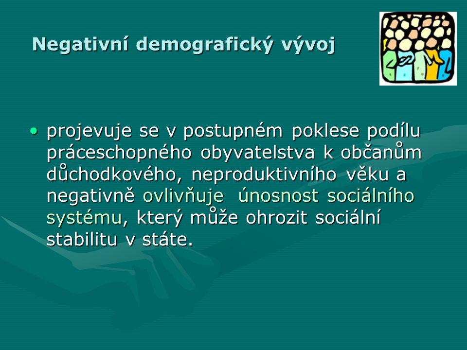 Negativní demografický vývoj