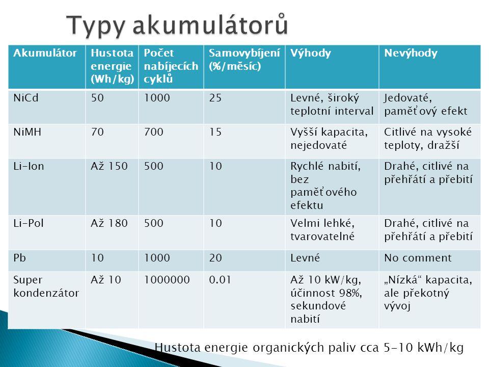 Typy akumulátorů Hustota energie organických paliv cca 5-10 kWh/kg